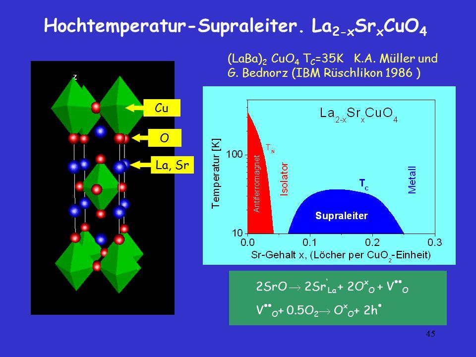 45 Hochtemperatur-Supraleiter. La 2-x Sr x CuO 4 La, Sr Cu O 2SrO  2Sr ' La + 2O x O + V  O V  O + 0.5O 2  O x O + 2h  (LaBa) 2 CuO 4 T C =35K