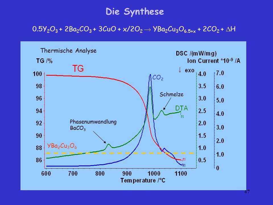 47 CO 2 YBa 2 Cu 3 O 6 Schmelze Phasenumwandlung BaCO 3 Die Synthese 0.5Y 2 O 3 + 2Ba 2 CO 3 + 3CuO + x/2O 2  YBa 2 Cu 3 O 6.5+x + 2CO 2 +  H Thermi
