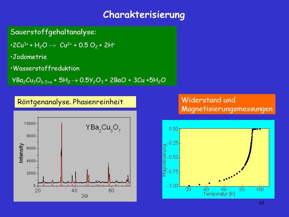 48 Sauerstoffgehaltanalyse: 2Cu 3+ + H 2 O  Cu 2+ + 0.5 O 2 + 2H + Jodometrie Wasserstoffreduktion YBa 2 Cu 3 O 6.5+x + 5H 2  0.5Y 2 O 3 + 2BaO + 3C