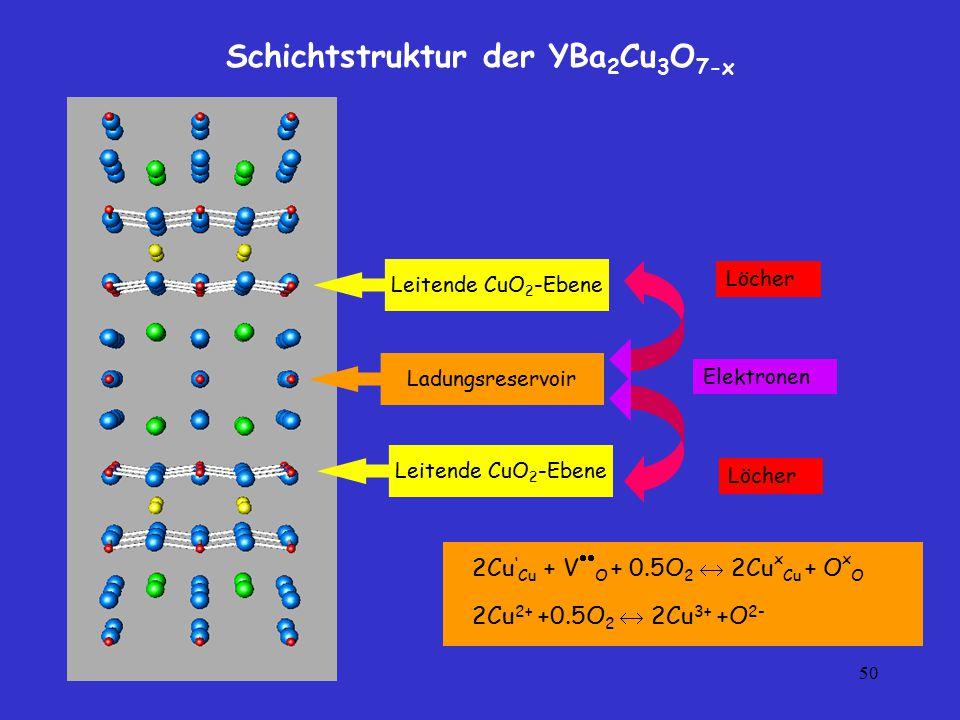 50 Schichtstruktur der YBa 2 Cu 3 O 7-x Leitende CuO 2 -Ebene Ladungsreservoir Leitende CuO 2 -Ebene Löcher Elektronen Löcher 2Cu ' Cu + V  O + 0.5O