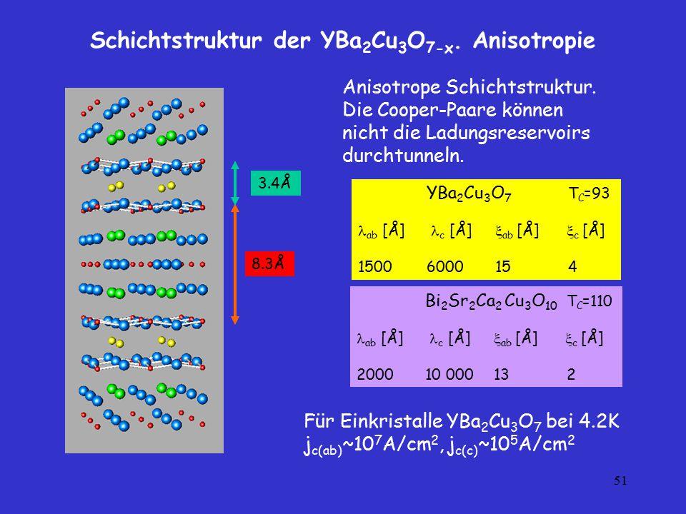 51 YBa 2 Cu 3 O 7 T C =93 ab [Å] c [Å]  ab [Å]  c [Å] 1500600015 4 Schichtstruktur der YBa 2 Cu 3 O 7-x. Anisotropie 8.3Å 3.4Å Bi 2 Sr 2 Ca 2 Cu 3 O
