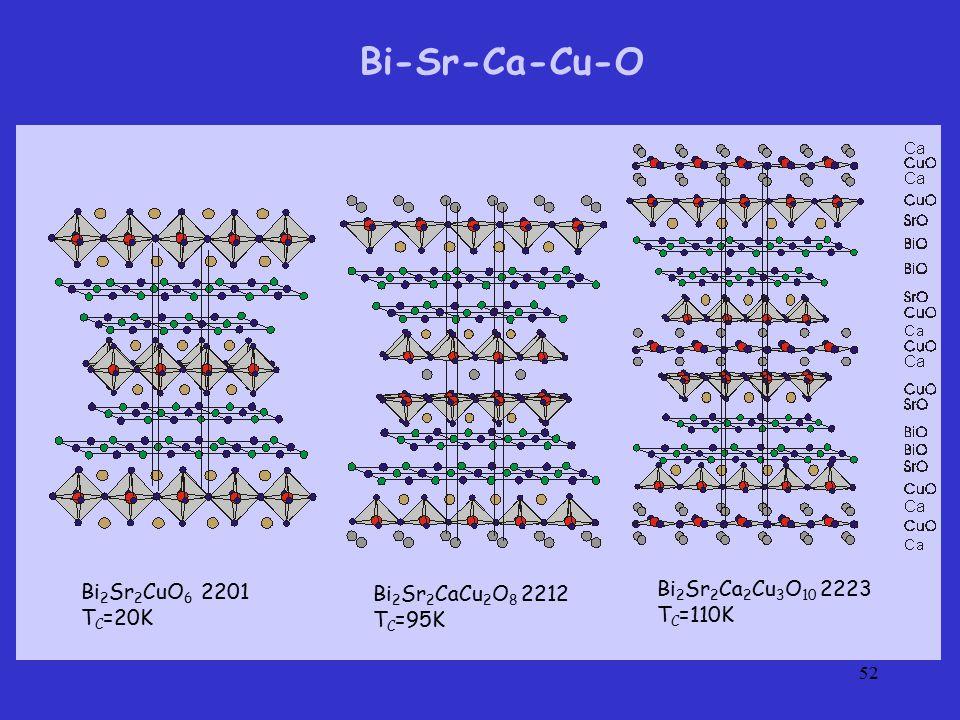 52 Bi 2 Sr 2 Ca 2 Cu 3 O 10 2223 T C =110K Bi 2 Sr 2 CaCu 2 O 8 2212 T C =95K Bi 2 Sr 2 CuO 6 2201 T C =20K Bi-Sr-Ca-Cu-O