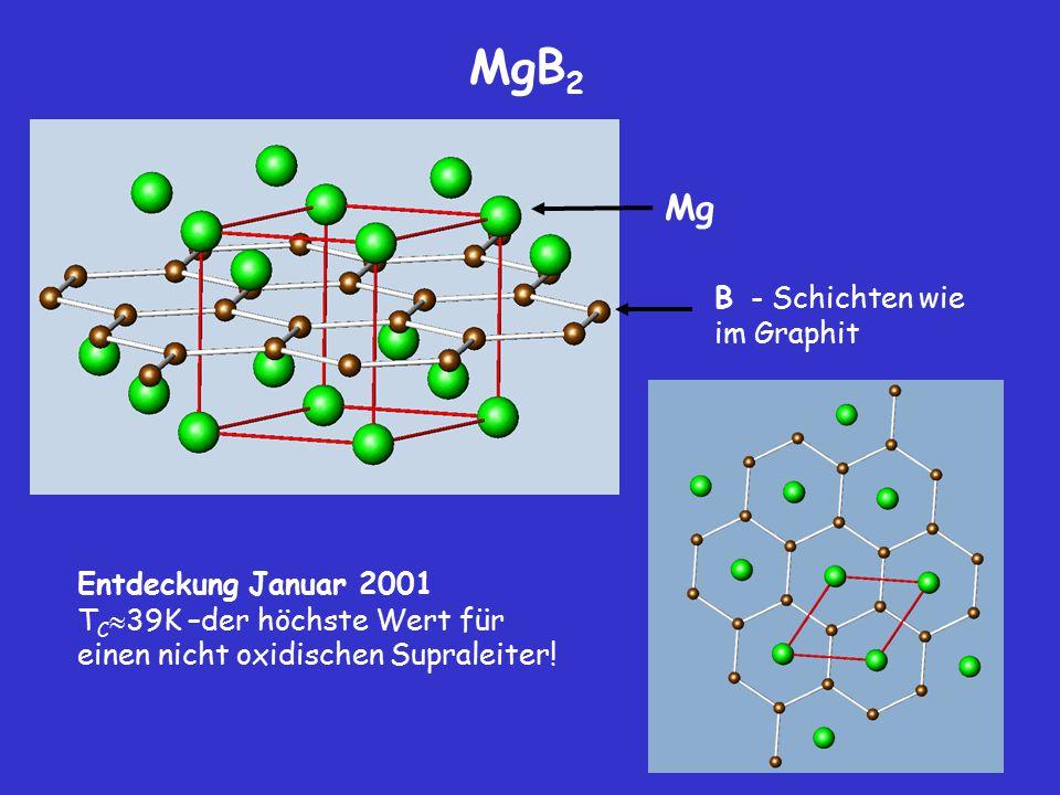 57 MgB 2 Entdeckung Januar 2001 T C  39K –der höchste Wert für einen nicht oxidischen Supraleiter! Mg B - Schichten wie im Graphit