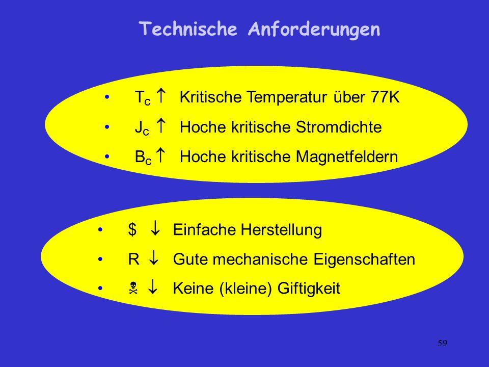 59 T c  Kritische Temperatur über 77K J c  Hoche kritische Stromdichte B c  Hoche kritische Magnetfeldern $  Einfache Herstellung R  Gute mechani