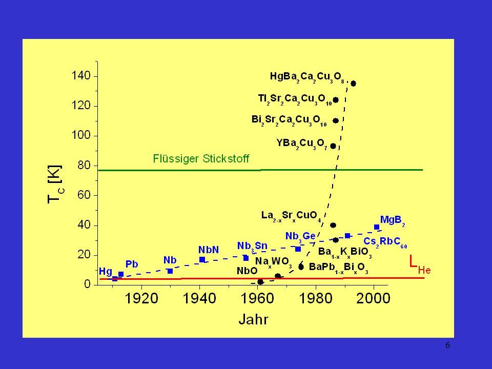 17 Supraleitende Verbindungen Fullerene C 60 Elementarzelle von Cs 2 RbC 60 Rb Cs VerbindungT C [K] Nb 3 Sn18 Nb 3 Ge23 NbO2 Na x WO 3 6 BaPb 1-x Bi x O 3 12 PbMo 6 S 8 15 (LaSr) 2 CuO 4 36 YBa 2 Cu 3 O 7-x 93 HgBa 2 Ca 2 Cu 3 O 8+x 135 K 3 C 60 19 Cs 2 RbC 60 33