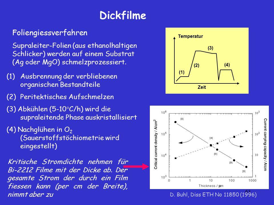 63 Dickfilme Zeit Temperatur (1) (2) (3) (4) (1)Ausbrennung der verbliebenen organischen Bestandteile (2)Peritektisches Aufschmelzen (3) Abkühlen (5-1