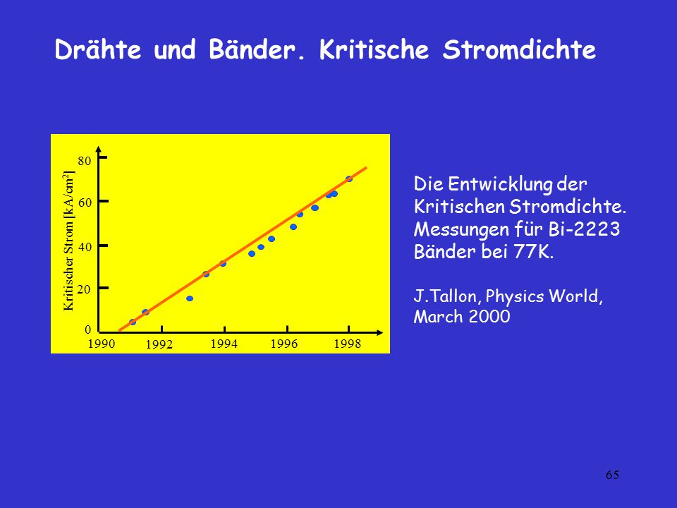 65 1990199419961998 1992 60 Kritischer Strom [kA/cm 2 ] 40 20 0 80 Die Entwicklung der Kritischen Stromdichte. Messungen für Bi-2223 Bänder bei 77K. J