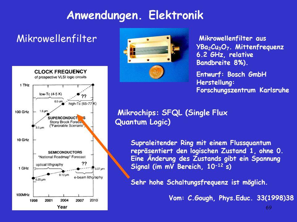 69 Anwendungen. Elektronik Mikrowellenfilter aus YBa 2 Cu 3 O 7. Mittenfrequenz 6.2 GHz, relative Bandbreite 8%). Entwurf: Bosch GmbH Herstellung: For