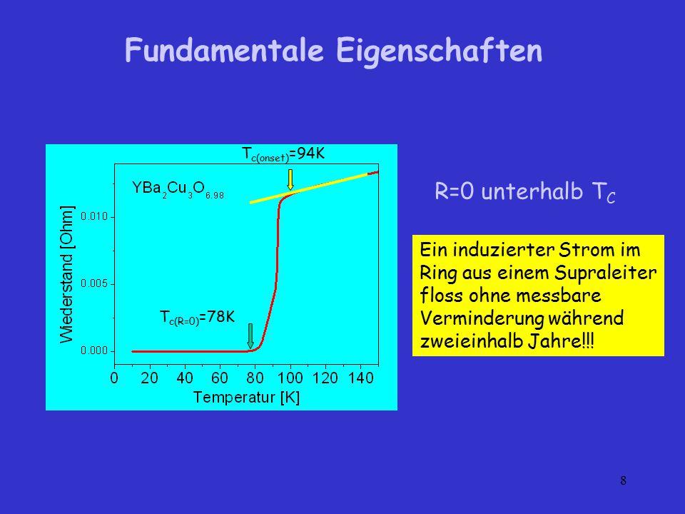 8 Fundamentale Eigenschaften R=0 unterhalb T C T c(onset) =94K T c(R=0) =78K Ein induzierter Strom im Ring aus einem Supraleiter floss ohne messbare V