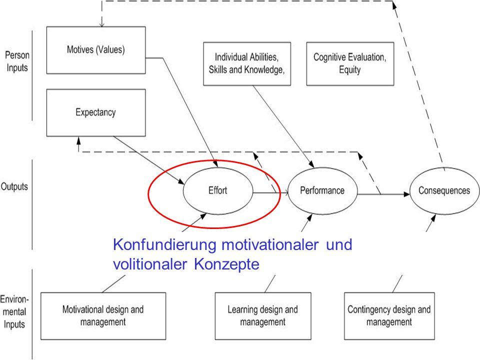 Medien didaktik d m Fakultät Kultur- und Sozialwissenschaften Theoretische Basis des ARCS-Modells Konfundierung motivationaler und volitionaler Konzep