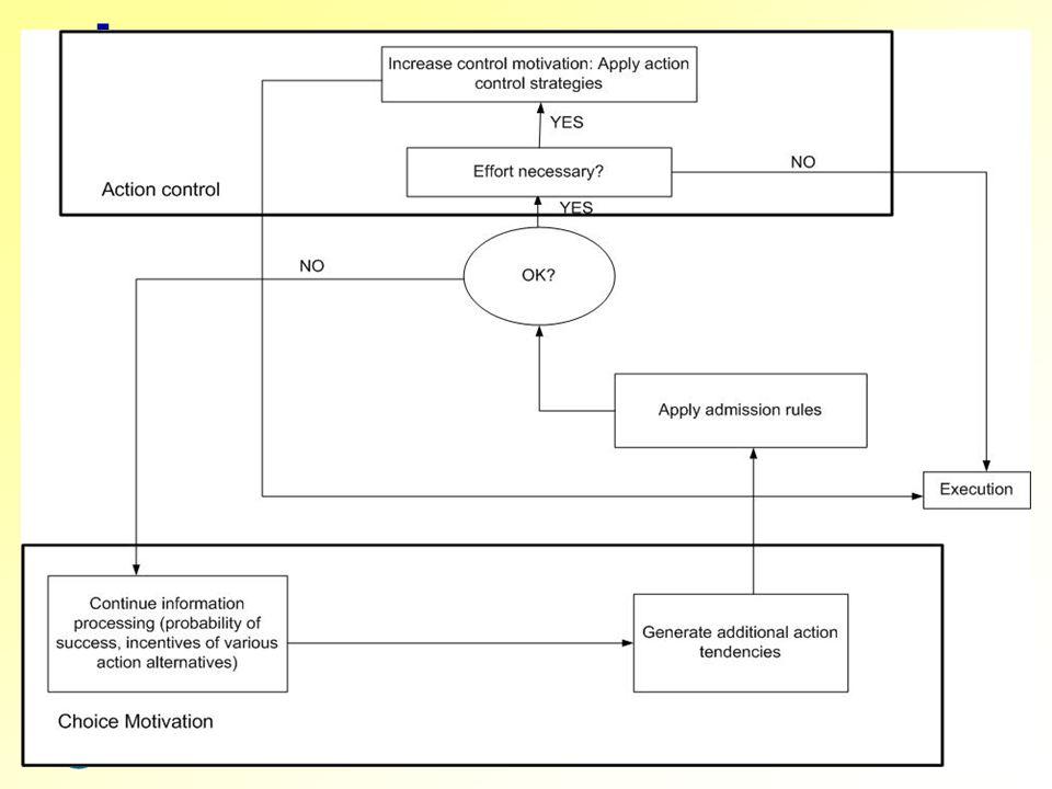 Medien didaktik d m Fakultät Kultur- und Sozialwissenschaften Theorie der Handlungskontrolle Selektions- vs. Realisationsmotivation Vermittelnde Strat