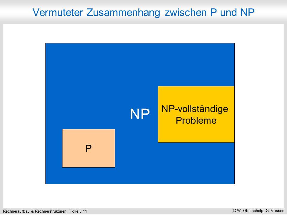 Rechneraufbau & Rechnerstrukturen, Folie 3.11 © W. Oberschelp, G. Vossen Vermuteter Zusammenhang zwischen P und NP NP NP-vollständige Probleme P