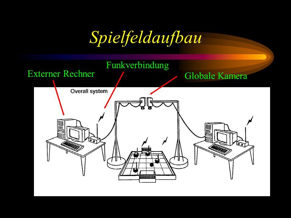 Spielfeldaufbau Globale Kamera Externer Rechner Funkverbindung