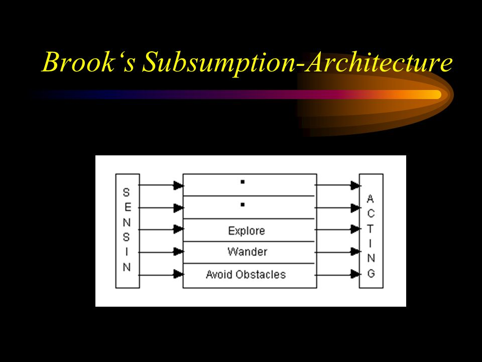 Brook's Subsumption-Architecture