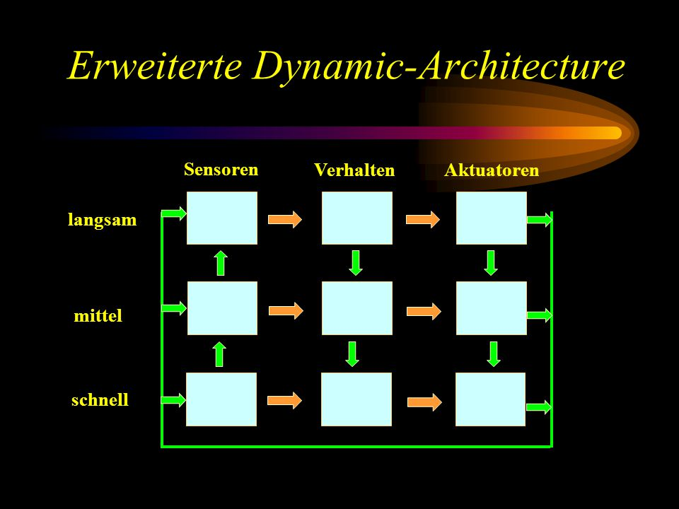 Erweiterte Dynamic-Architecture langsam mittel schnell Sensoren Verhalten Aktuatoren