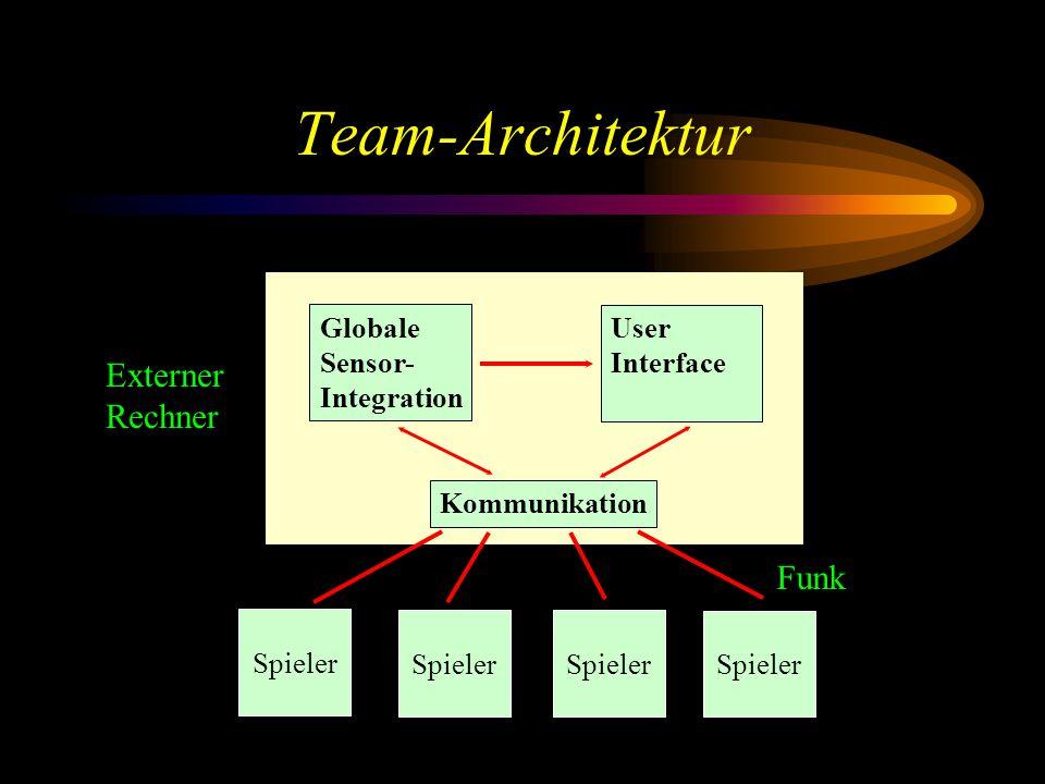 Spieler-Architektur Perzeptions- Module Verhaltens -basierte Steuerung Pfadplanung Sensoren Kommunikation Aktuatoren