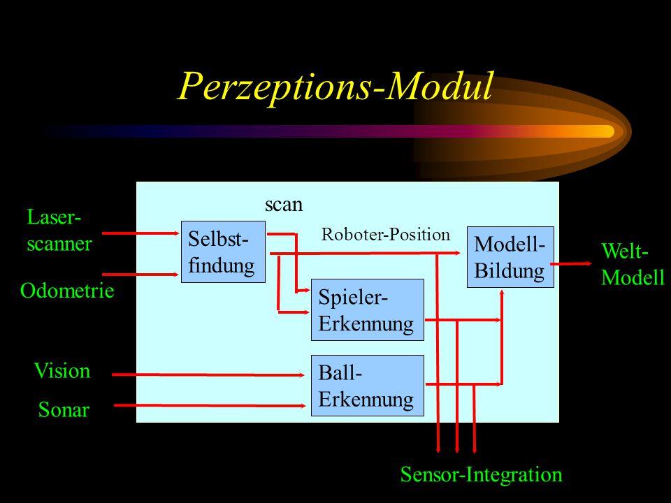Perzeptions-Modul Selbst- findung Spieler- Erkennung Ball- Erkennung Modell- Bildung Laser- scanner Odometrie Vision Sonar Roboter-Position Sensor-Integration scan Welt- Modell