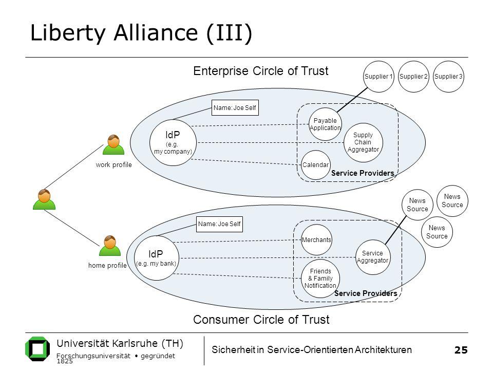 Universität Karlsruhe (TH) Forschungsuniversität gegründet 1825 Sicherheit in Service-Orientierten Architekturen 25 Liberty Alliance (III) work profile home profile IdP (e.g.