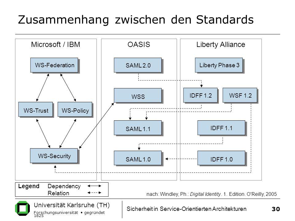 Universität Karlsruhe (TH) Forschungsuniversität gegründet 1825 Sicherheit in Service-Orientierten Architekturen 30 Microsoft / IBM Zusammenhang zwischen den Standards Liberty AllianceOASIS WS-Federation WS-TrustWS-Policy WS-Security SAML 2.0 WSS SAML 1.1 SAML 1.0 Liberty Phase 3 IDFF 1.1 IDFF 1.0 IDFF 1.2WSF 1.2 nach: Windley, Ph.: Digital Identity.