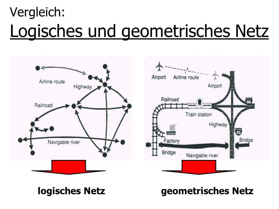 Vergleich: Logisches und geometrisches Netz logisches Netzgeometrisches Netz