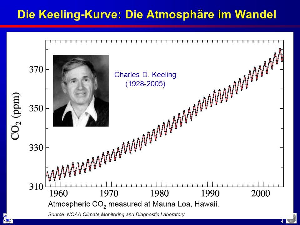 4 Die Keeling-Kurve: Die Atmosphäre im Wandel Charles D. Keeling (1928-2005)
