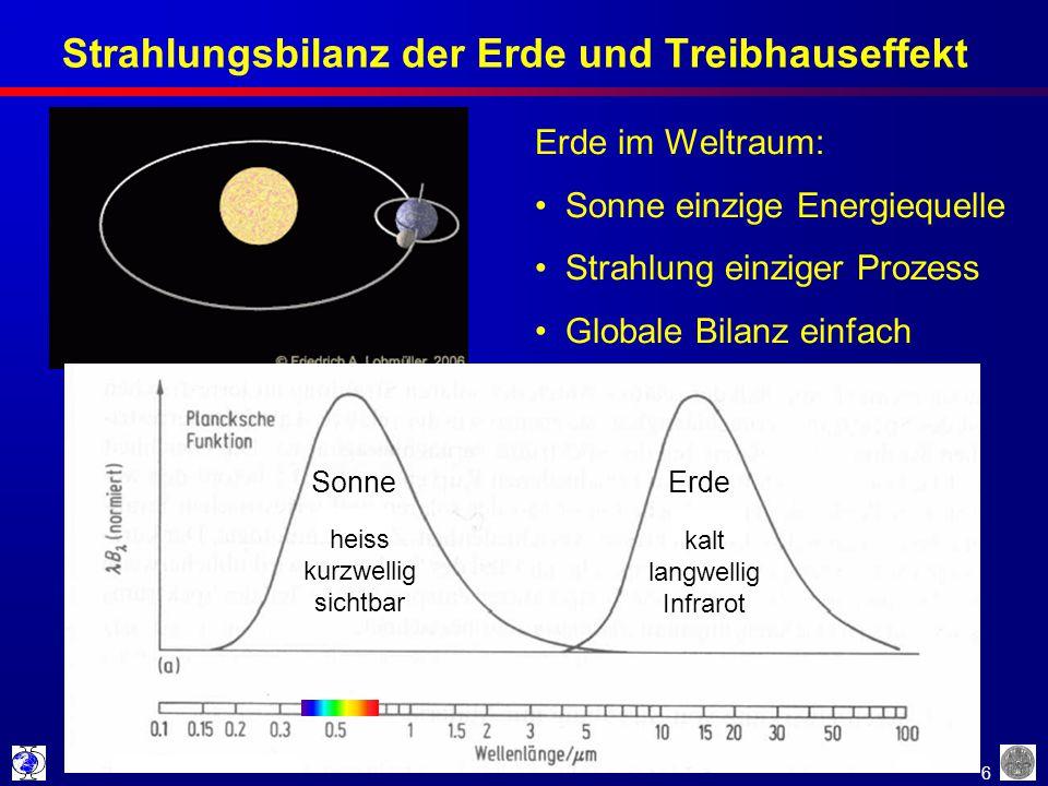6 Strahlungsbilanz der Erde und Treibhauseffekt Erde im Weltraum: Sonne einzige Energiequelle Strahlung einziger Prozess Globale Bilanz einfach heiss