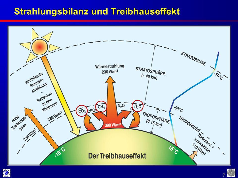 7 Strahlungsbilanz und Treibhauseffekt