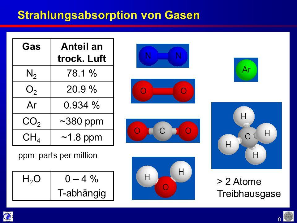 8 Strahlungsabsorption von Gasen GasAnteil an trock. Luft N2N2 78.1 % O2O2 20.9 % Ar0.934 % CO 2 ~380 ppm CH 4 ~1.8 ppm ppm: parts per million H2OH2O0