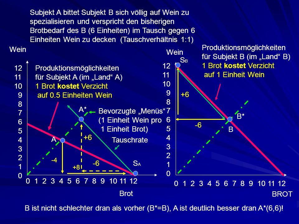 """12 11 10 9 8 7 6 5 4 3 2 1 0 0 1 2 3 4 5 6 7 8 9 10 11 12 Wein Brot Produktionsmöglichkeiten für Subjekt A (im """"Land"""" A) 1 Brot kostet Verzicht auf 0."""