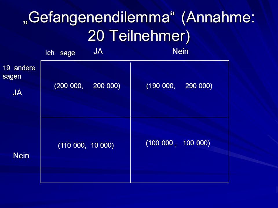 """""""Gefangenendilemma"""" (Annahme: 20 Teilnehmer) (200 000, 200 000) JA 19 andere sagen Nein Ich sage JANein (190 000, 290 000) (110 000, 10 000) (100 000,"""