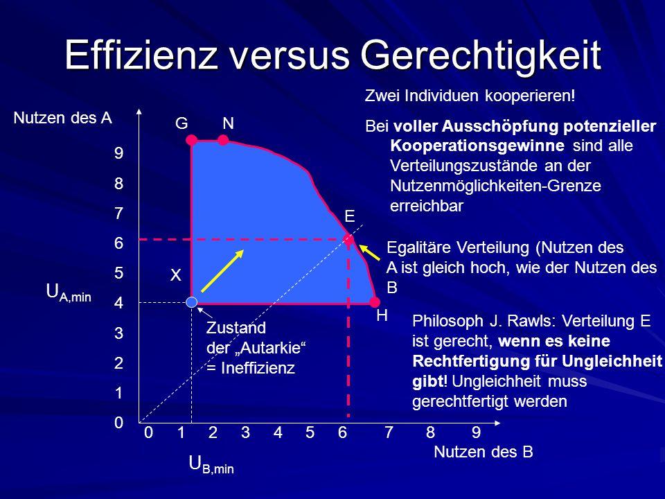Effizienz versus Gerechtigkeit Nutzen des A Nutzen des B Zwei Individuen kooperieren! Bei voller Ausschöpfung potenzieller Kooperationsgewinne sind al