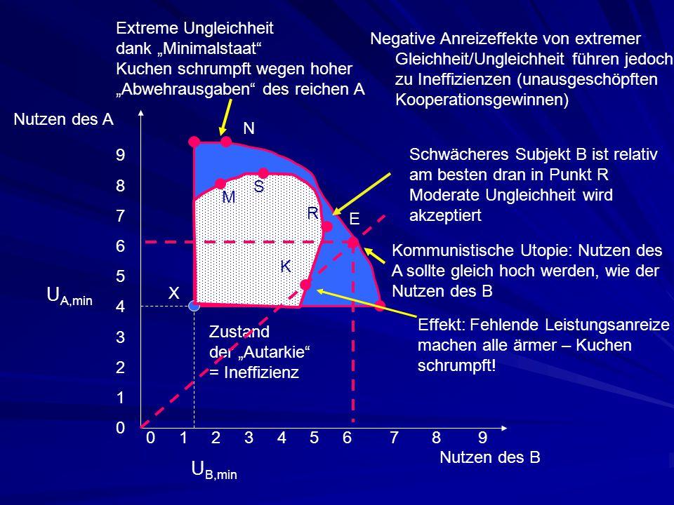 Nutzen des A Nutzen des B Negative Anreizeffekte von extremer Gleichheit/Ungleichheit führen jedoch zu Ineffizienzen (unausgeschöpften Kooperationsgew