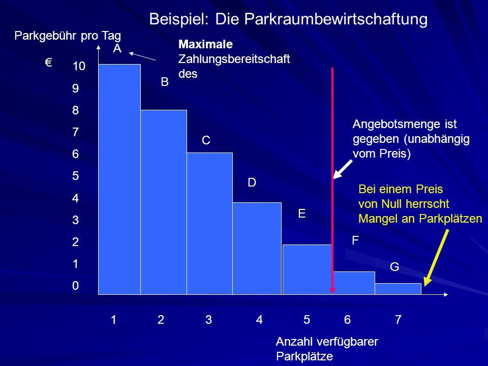 Anzahl verfügbarer Parkplätze € Angebotsmenge ist gegeben (unabhängig vom Preis) 10 9 8 7 6 5 4 3 2 1 0 Parkgebühr pro Tag Maximale Zahlungsbereitscha