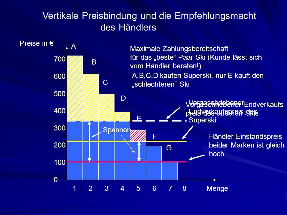 """Vertikale Preisbindung und die Empfehlungsmacht des Händlers 700 600 500 400 300 200 100 0 1 2 3 4 5 6 7 8 Maximale Zahlungsbereitschaft für das """"best"""