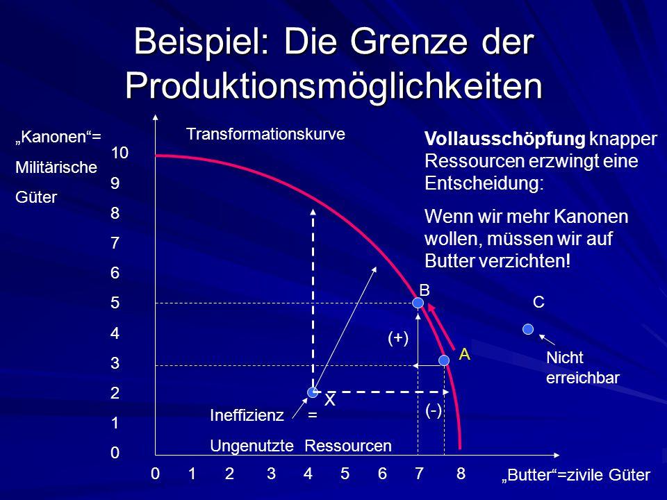 """Beispiel: Die Grenze der Produktionsmöglichkeiten """"Kanonen""""= Militärische Güter 10 9 8 7 6 5 4 3 2 1 0 """"Butter""""=zivile Güter 0 1 2 3 4 5 6 7 8 B (-) ("""