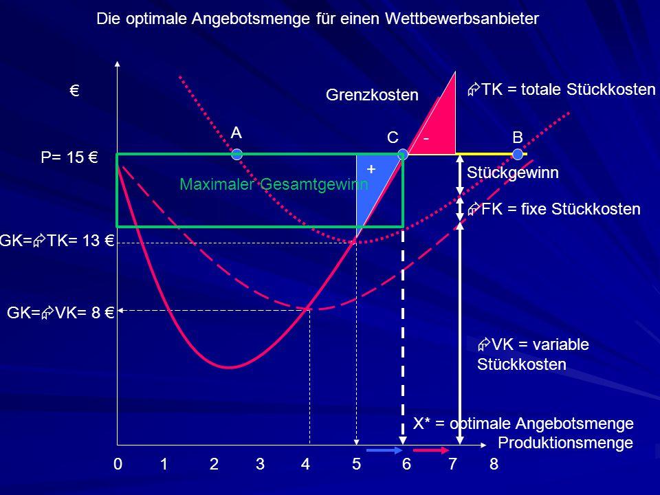 Produktionsmenge 0 1 2 3 4 5 6 7 8 Grenzkosten €  VK = variable Stückkosten  FK = fixe Stückkosten  TK = totale Stückkosten GK=  VK= 8 € GK=  TK=