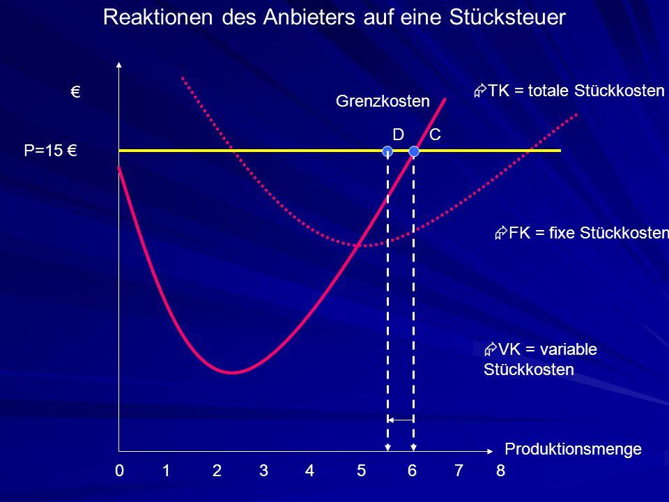Produktionsmenge 0 1 2 3 4 5 6 7 8 Grenzkosten €  VK = variable Stückkosten  FK = fixe Stückkosten  TK = totale Stückkosten Reaktionen des Anbieter