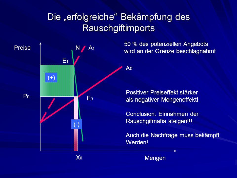 """Die """"erfolgreiche"""" Bekämpfung des Rauschgiftimports Preise Mengen N A0A0 P0P0 X0X0 E0E0 E1E1 A1A1 50 % des potenziellen Angebots wird an der Grenze be"""