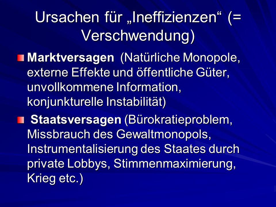 """Ursachen für """"Ineffizienzen"""" (= Verschwendung) Marktversagen (Natürliche Monopole, externe Effekte und öffentliche Güter, unvollkommene Information, k"""