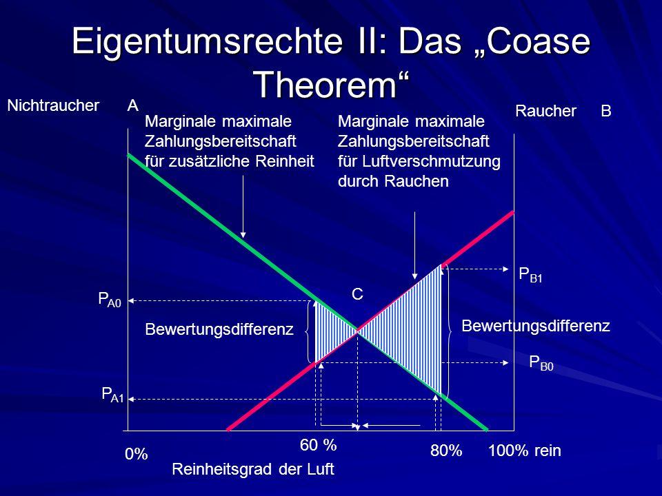 """Eigentumsrechte II: Das """"Coase Theorem"""" Nichtraucher A Raucher B Reinheitsgrad der Luft 0% 100% rein Marginale maximale Zahlungsbereitschaft für zusät"""