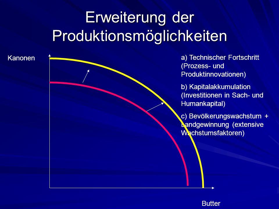Erweiterung der Produktionsmöglichkeiten Kanonen Butter a) Technischer Fortschritt (Prozess- und Produktinnovationen) b) Kapitalakkumulation (Investit