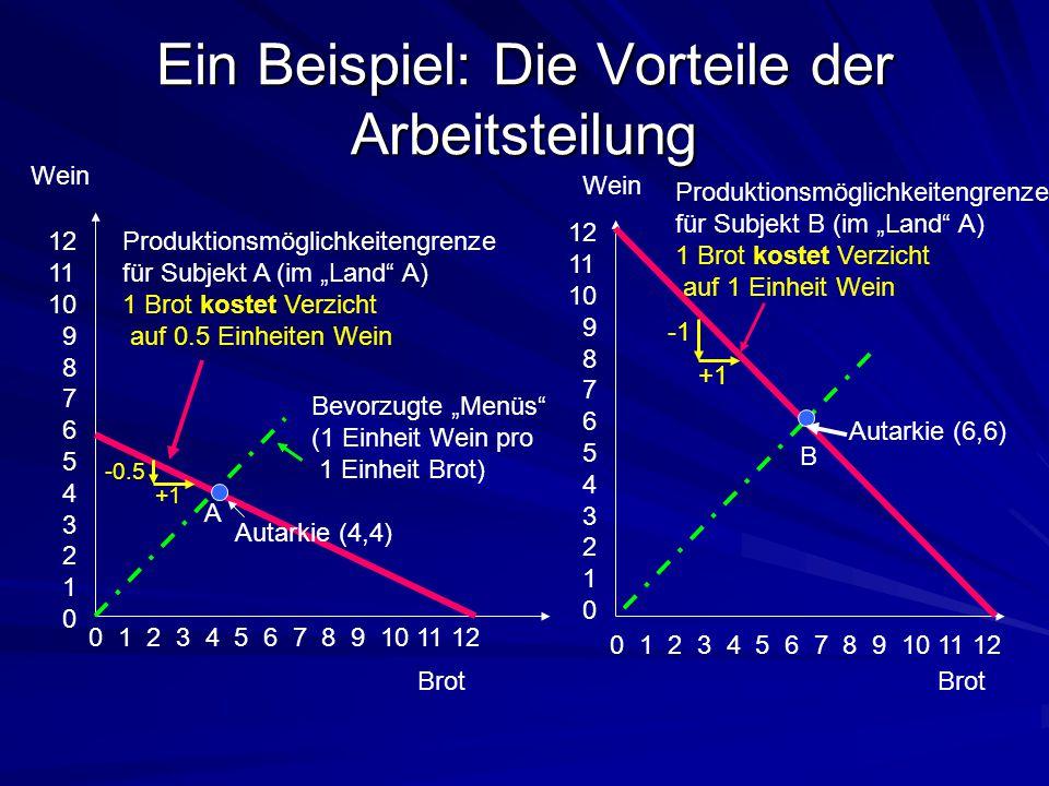 Ein Beispiel: Die Vorteile der Arbeitsteilung 12 11 10 9 8 7 6 5 4 3 2 1 0 0 1 2 3 4 5 6 7 8 9 10 11 12 Wein Brot Produktionsmöglichkeitengrenze für S