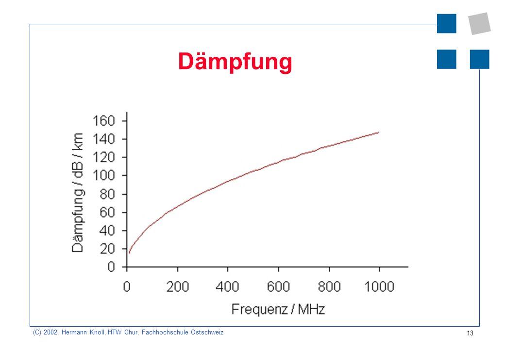 14 (C) 2002, Hermann Knoll, HTW Chur, Fachhochschule Ostschweiz Dämpfung Die Dämpfung ist frequenz- und längen- abhängig Mit zunehmender Frequenz steigt die Dämpfung stark an.