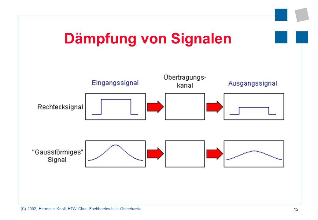 15 (C) 2002, Hermann Knoll, HTW Chur, Fachhochschule Ostschweiz Dämpfung von Signalen