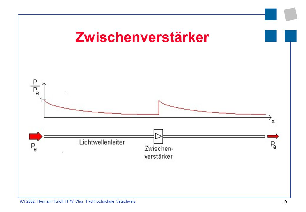 20 (C) 2002, Hermann Knoll, HTW Chur, Fachhochschule Ostschweiz Dispersion Modemdispersion und chromatische Dispersion führen zu einem Zerfliessen der Signale.