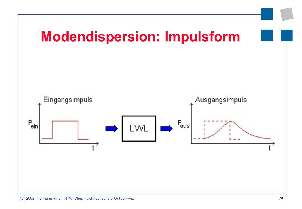 26 (C) 2002, Hermann Knoll, HTW Chur, Fachhochschule Ostschweiz Modemdispersion: Impulsform und Ineinanderfliessen