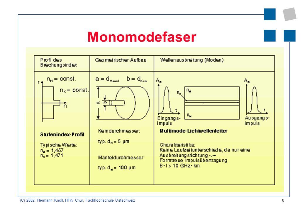 9 (C) 2002, Hermann Knoll, HTW Chur, Fachhochschule Ostschweiz Vorteile der Monomodefaser keine Modendispersion -> gössere Bandbreite über grosse Entfernungen konkret: Erhaltung der Impulsform Modendispersion bedeutet Laufzeitunterschied verschiedener Wellen