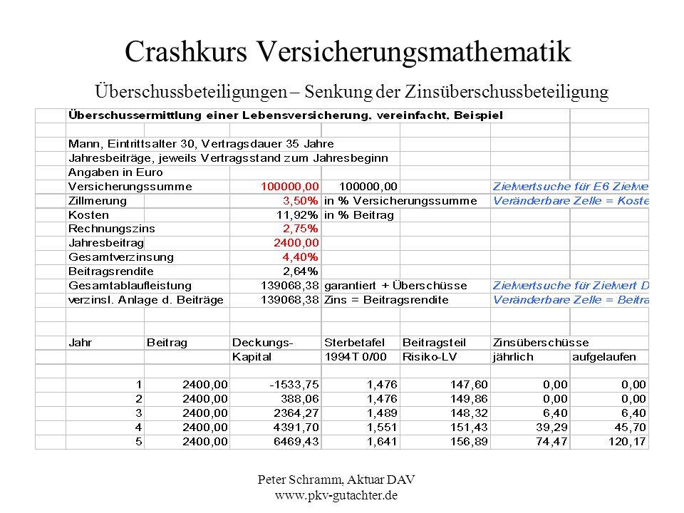 Peter Schramm, Aktuar DAV www.pkv-gutachter.de Crashkurs Versicherungsmathematik Überschussbeteiligungen – Senkung der Zinsüberschussbeteiligung