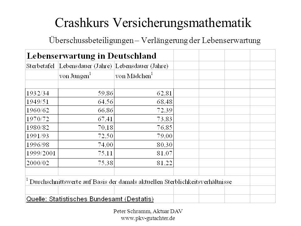 Peter Schramm, Aktuar DAV www.pkv-gutachter.de Crashkurs Versicherungsmathematik Überschussbeteiligungen – Verlängerung der Lebenserwartung