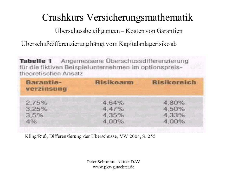 Peter Schramm, Aktuar DAV www.pkv-gutachter.de Crashkurs Versicherungsmathematik Überschussbeteiligungen – Kosten von Garantien Überschußdifferenzieru